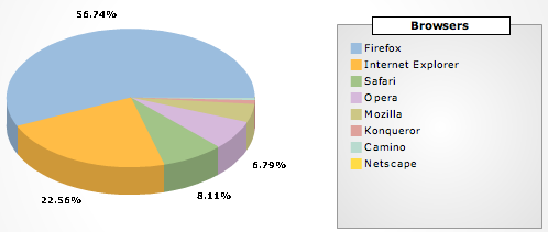 browsers stats of the old Coccinella website
