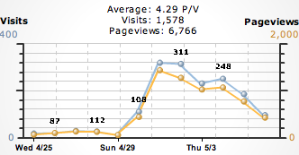 visits and pageviews of Coccinella's website (first week)